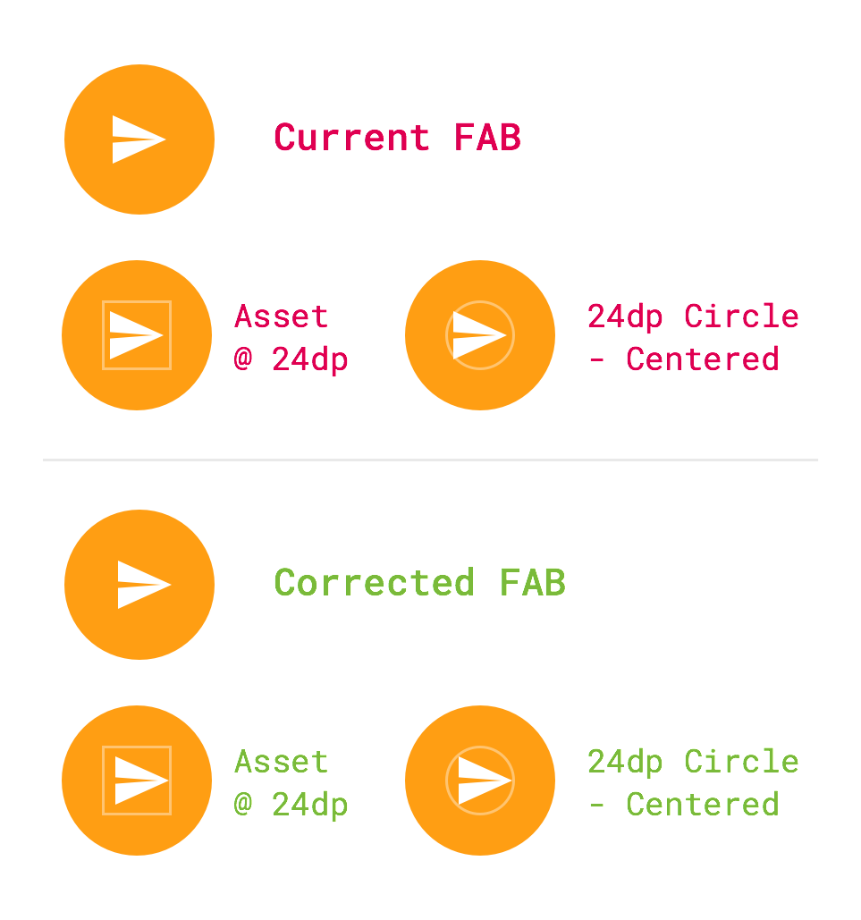FAB Comparison